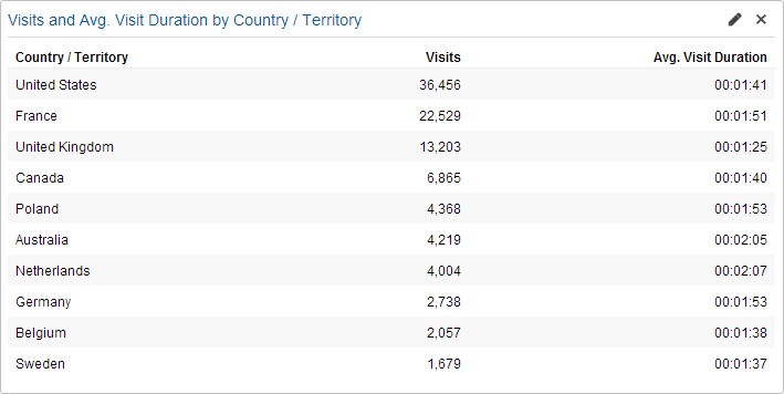 Amount of visits per country