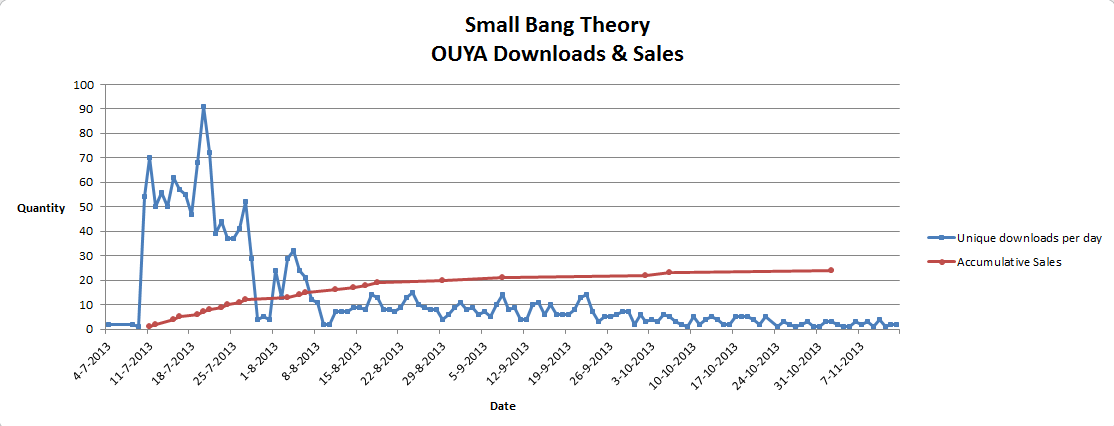 Small_Bang_Theory-OUYA_Downloads_Sales