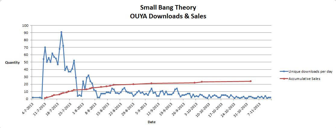 Small_Bang_Theory-OUYA_Downloads_Sales