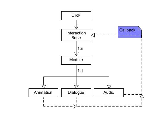 Modular Interaction Editor Design